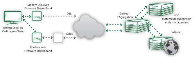 Architecture technique de la plateforme d'agrégation