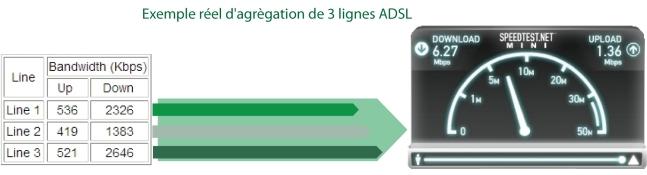 exemple de fusion de 3 lignes adsl