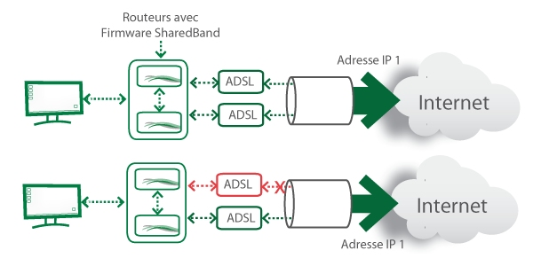 a comparison of cable modems and asymmetric digital subscriber lines Cable access technologies  asymmetric digital subscriber line  the basic telephone service channel is split off from the digital modem by filters,.
