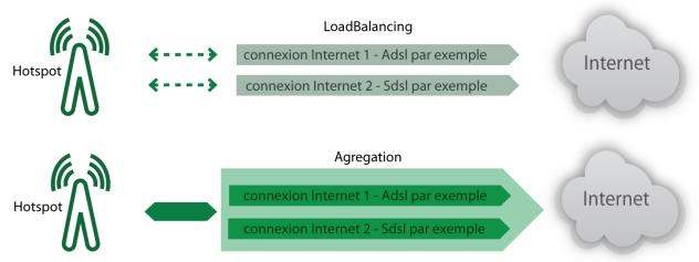 Hotspot : comparaison LoadBalancing et agregation
