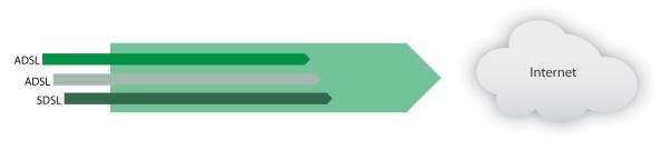 Principe de l'agregation Internet, fusion des accès ADSL et SDSL