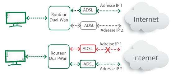 Fail over avec routeur dual wan