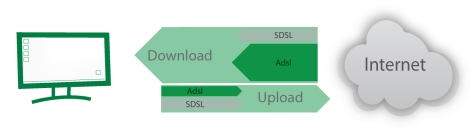 SDSL et Agregation ADSL